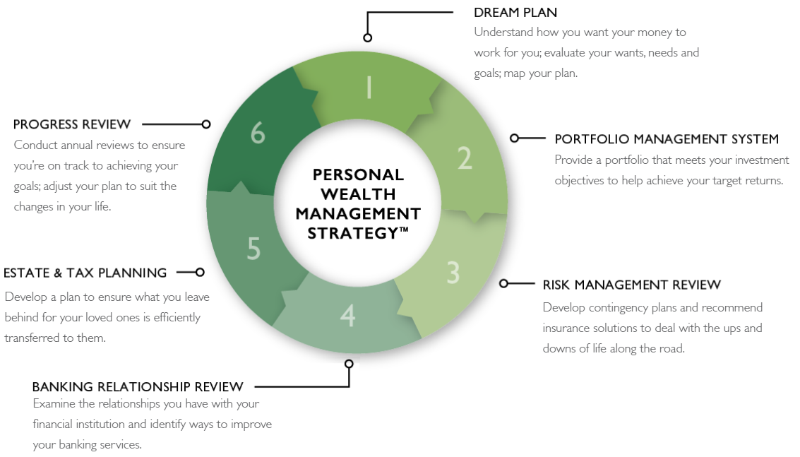 Personal Wealth Management Wheel